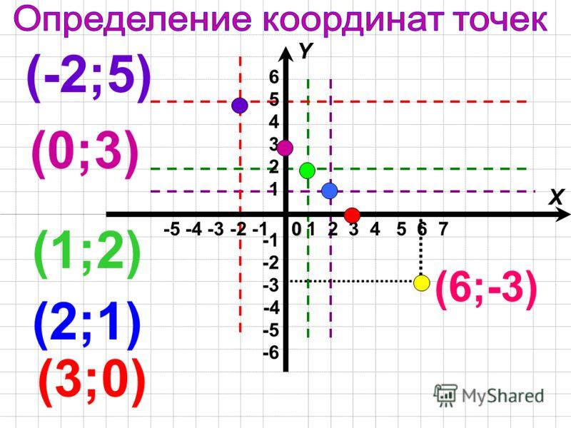 (3;0) (2;1) (1;2) (0;3) (-2;5) (6;-3) -5 -4 -3 -2 -1 X Y -4 -6 -3 -2 -5 1 2 3 4 5 6 1 2 3 4 5 6 70