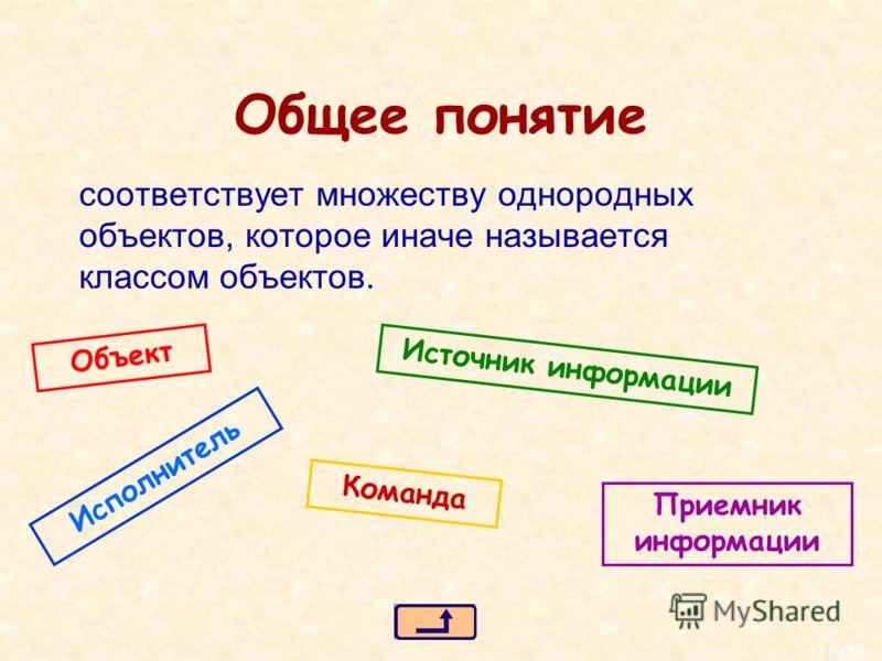 12 из 10 Общее понятие соответствует множеству однородных объектов, которое иначе называется классом объектов. Объект Источник информации Приемник информации Исполнитель Команда