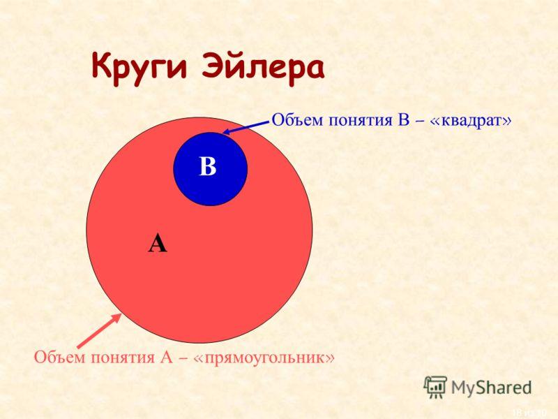 18 из 10 Круги Эйлера А В Объем понятия А – «прямоугольник» Объем понятия В – «квадрат»