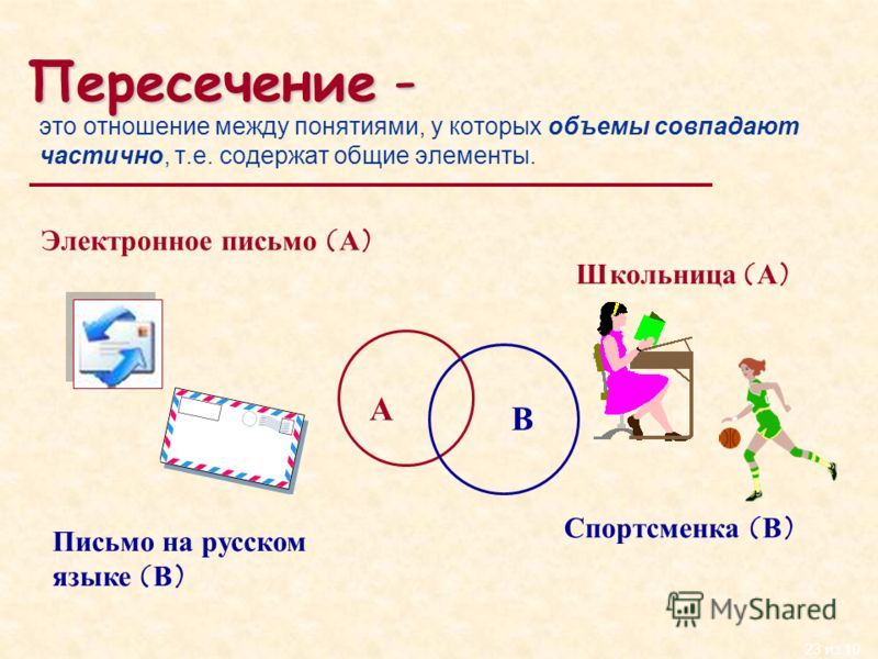 23 из 10 Пересечение - это отношение между понятиями, у которых объемы совпадают частично, т.е. содержат общие элементы. Электронное письмо (А) Письмо на русском языке (В) Школьница (А) Спортсменка (В) А В