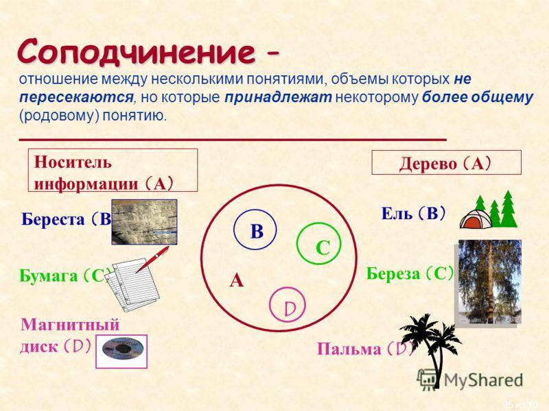 25 из 10 Соподчинение - отношение между несколькими понятиями, объемы которых не пересекаются, но которые принадлежат некоторому более общему (родовому) понятию. А В С D Носитель информации (А) Береста (В) Бумага (С) Магнитный диск (D) Дерево (А) Ель