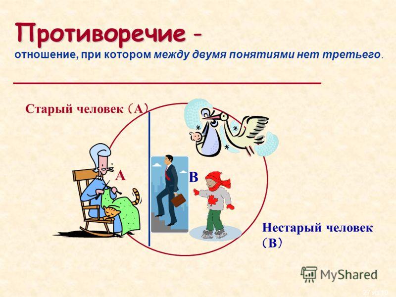27 из 10 Противоречие- Противоречие - отношение, при котором между двумя понятиями нет третьего. Старый человек (А) А В Нестарый человек (В)
