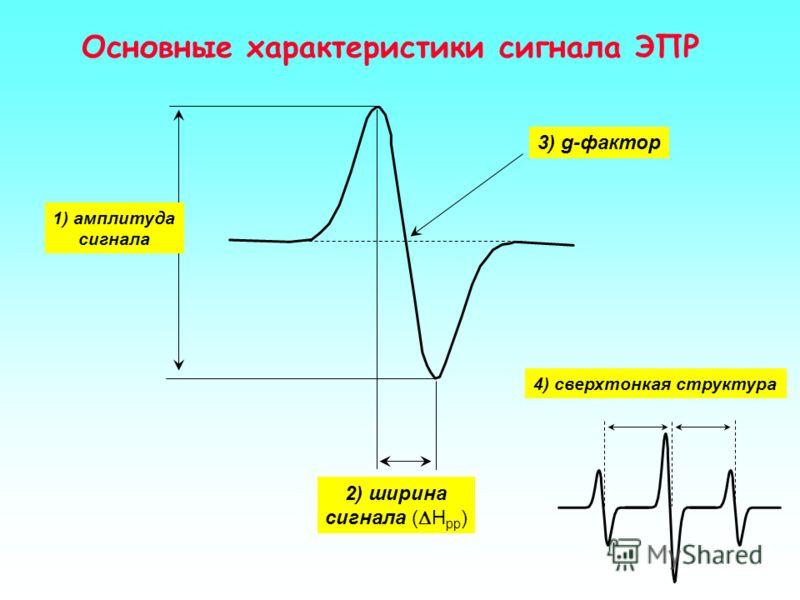 77 K 300 K УФ облученный цистеин Примеры сигналов ЭПР g=4,3 g=2,25 Нитрозильные комплексы g=2,03 g=1,94 Fe-S белки Цитохром P-450 Метгемоглобин Радикалы аскорбата Печень крысы при 77 K g=2,00