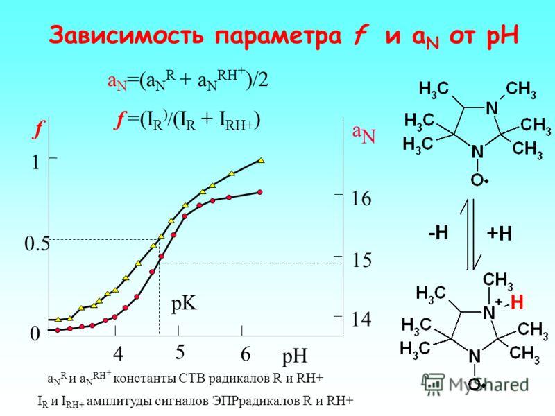 pH=7.0 pH=4.95 pH=4.4 pH=2.0 g=2.0037 IR I RH + 10 Gs Cпектр ЭПР рН чувствительного зонда (pK=4,7) при разных рН Казалось бы, что измерение рН достаточно легко и точно можно проводить с помощью рН- электродов, однако очень трудно если не невозможно и