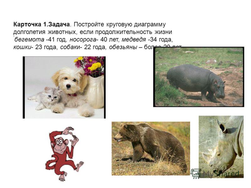 Карточка 1.Задача. Постройте круговую диаграмму долголетия животных, если продолжительность жизни бегемота -41 год, носорога- 40 лет, медведя -34 года, кошки- 23 года, собаки- 22 года, обезьяны – более 20 лет.