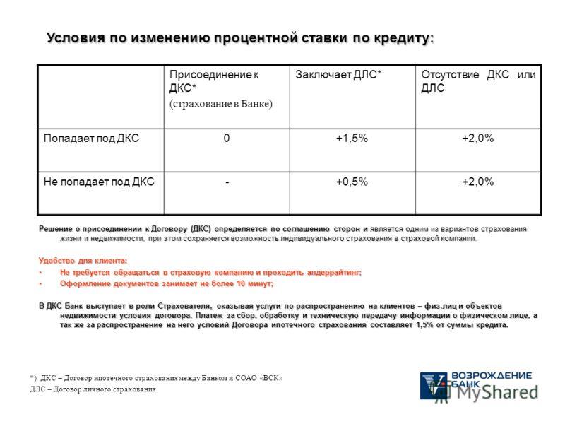Условия по изменению процентной ставки по кредиту: Присоединение к ДКС* (страхование в Банке) Заключает ДЛС*Отсутствие ДКС или ДЛС Попадает под ДКС0+1,5%+2,0% Не попадает под ДКС-+0,5%+2,0% *) ДКС – Договор ипотечного страхования между Банком и СОАО
