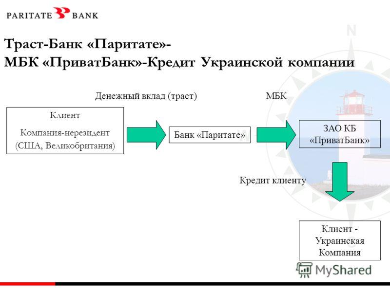 Клиент Компания-нерезидент (США, Великобритания) Банк «Паритате» ЗАО КБ «ПриватБанк» Денежный вклад (траст)МБК Траст-Банк «Паритате»- МБК «ПриватБанк»-Кредит Украинской компании Клиент - Украинская Компания Кредит клиенту