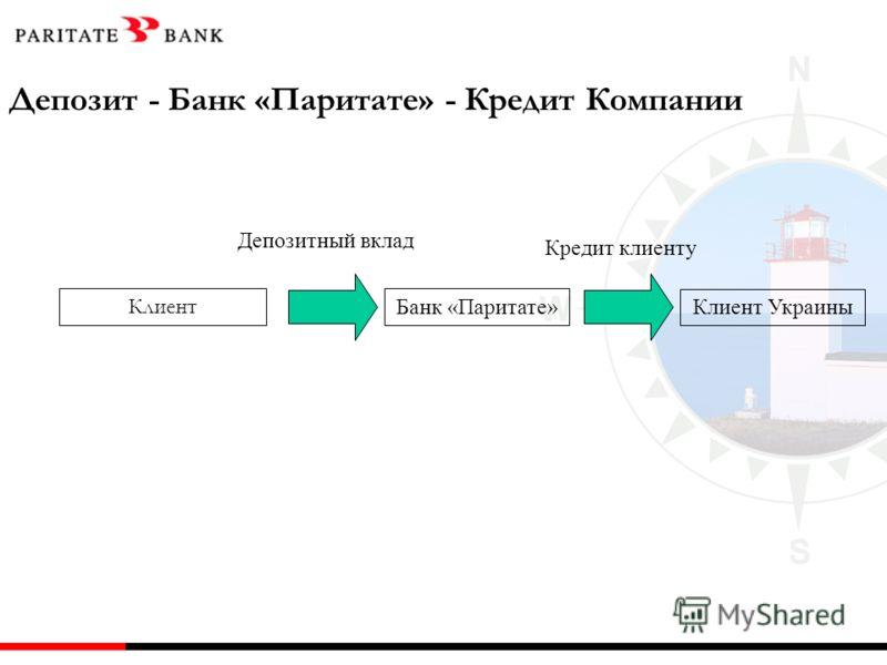 Клиент Банк «Паритате» Клиент Украины Депозитный вклад Кредит клиенту Депозит - Банк «Паритате» - Кредит Компании