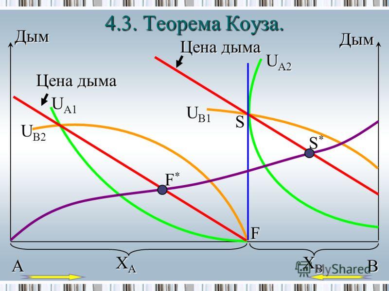 4.3.Теорема Коуза. 4.3. Теорема Коуза. Дым Дым Цена дыма U B2 F*F* U A1 U A2 S*S* F S U B1 XAXA XBXB AB