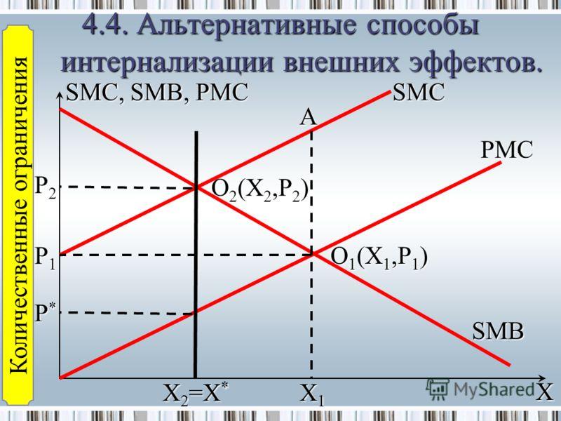 4.4.Альтернативные способы интернализации внешних эффектов. 4.4. Альтернативные способы интернализации внешних эффектов. SMC, SMB, PMC P*P* A SMC O 1 (X 1,P 1 ) X PMC SMB P1P1 P2P2 X1X1 X2=X*X2=X* O 2 (X 2,P 2 ) Количественные ограничения