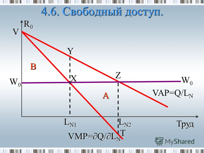 4.6. Свободный доступ. R0R0 A L N1 Z Труд X VAP=Q/L N W0W0 T Y B VMP=Q/L N L N2 V W0W0