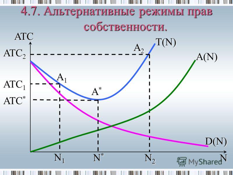 4.7. Альтернативные режимы прав собственности. N ATC * N2N2 ATC T(N) A(N) D(N) A1A1 A2A2 N1N1 N*N* ATC 1 ATC 2 A*A*