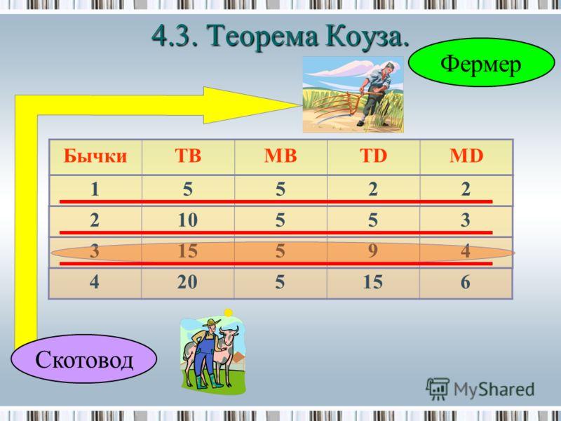 Скотовод Фермер БычкиTBMBTDMD 15522 210553 315594 4205156