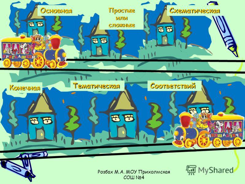 Основная Простые или сложные Схематическая СоответствийТематическая Конечная