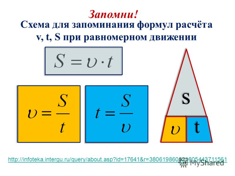 s s t t Схема для запоминания формул расчёта v, t, S при равномерном движении Запомни! http://infoteka.intergu.ru/query/about.asp?id=17641&r=380619860521805443711561