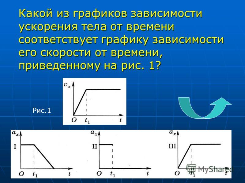 Какой из графиков зависимости ускорения тела от времени соответствует графику зависимости его скорости от времени, приведенному на рис. 1? Рис.1