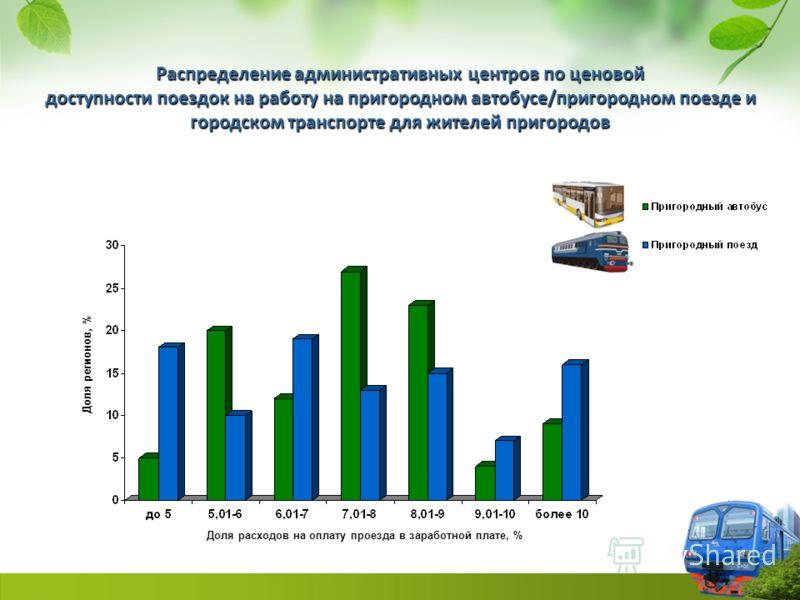1 к.т. н. В.С. Данилин, к.э.н. П.А. Жданчиков, к.э.н. Н.И. Исаев, к.э.н. А.К. Капустин, д.э.н. В.Н. Лексин, д.э.н. С.Н. Смирнов, д.э.н. А.Н. Швецов «Доступность пригородного железнодорожного сообщения в регионах Российской Федерации»