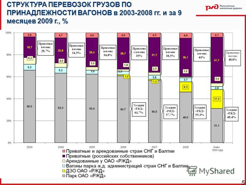 СТРУКТУРА ПЕРЕВОЗОК ГРУЗОВ ПО ПРИНАДЛЕЖНОСТИ ВАГОНОВ в 2003-2008 гг. и за 9 месяцев 2009 г., % 5