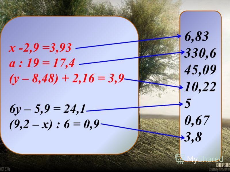 х -2,9 =3,93 а : 19 = 17,4 (у – 8,48) + 2,16 = 3,9 6у – 5,9 = 24,1 (9,2 – х) : 6 = 0,9 6,83 330,6 45,09 10,22 5 0,67 3,8