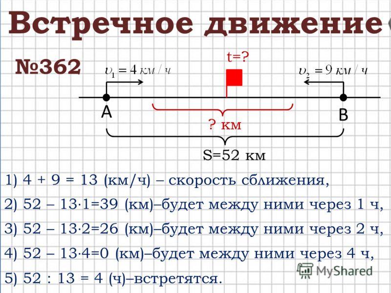 362 Встречное движение S=52 км А В ? км t=? 1) 4 + 9 = 13 (км/ч) – скорость сближения, 2) 52 – 13 1=39 (км)–будет между ними через 1 ч, 3) 52 – 13 2=26 (км)–будет между ними через 2 ч, 4) 52 – 13 4=0 (км)–будет между ними через 4 ч, 5) 52 : 13 = 4 (ч