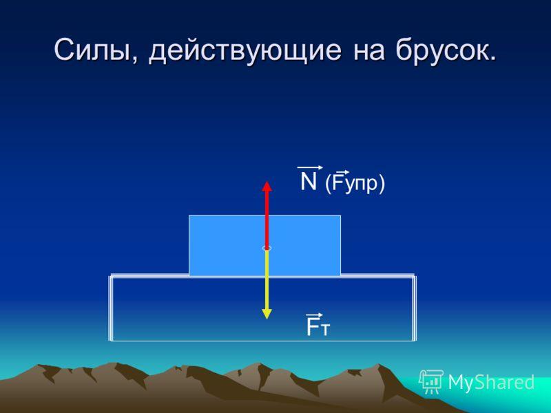 Силы, действующие на брусок. N (Fупр) F т