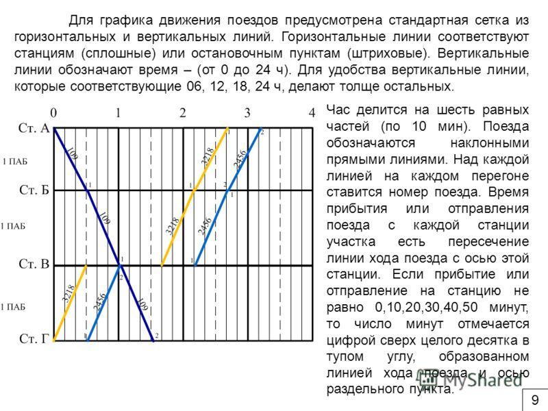 Для графика движения поездов предусмотрена стандартная сетка из горизонтальных и вертикальных линий. Горизонтальные линии соответствуют станциям (сплошные) или остановочным пунктам (штриховые). Вертикальные линии обозначают время – (от 0 до 24 ч). Дл