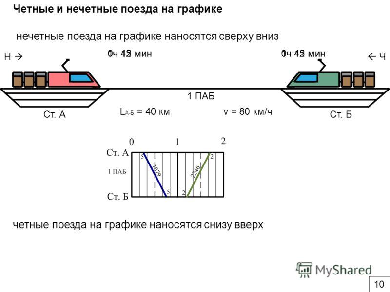 Ст. АСт. Б 1 ПАБ нечетные поезда на графике наносятся сверху вниз Н Ч Четные и нечетные поезда на графике 0ч 15 мин v = 80 км/чL А-Б = 40 км 0ч 45 мин четные поезда на графике наносятся снизу вверх 1ч 12 мин1ч 42 мин 10