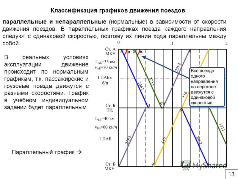 Классификация графиков движения поездов параллельные и непараллельные (нормальные) в зависимости от скорости движения поездов. В параллельных графиках поезда каждого направления следуют с одинаковой скоростью, поэтому их линии хода параллельны между