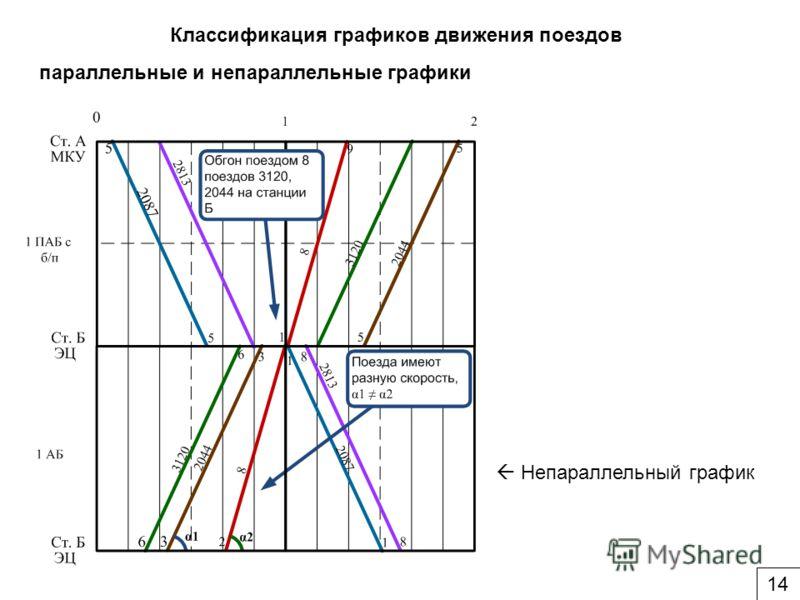 Классификация графиков движения поездов параллельные и непараллельные графики Непараллельный график 14