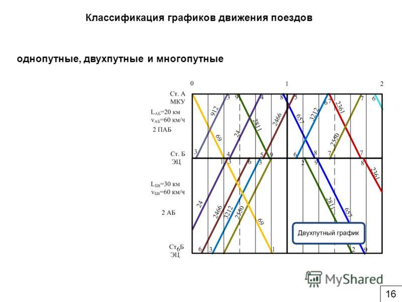 Классификация графиков движения поездов однопутные, двухпутные и многопутные 16