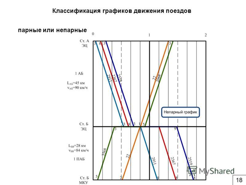 Классификация графиков движения поездов парные или непарные 18