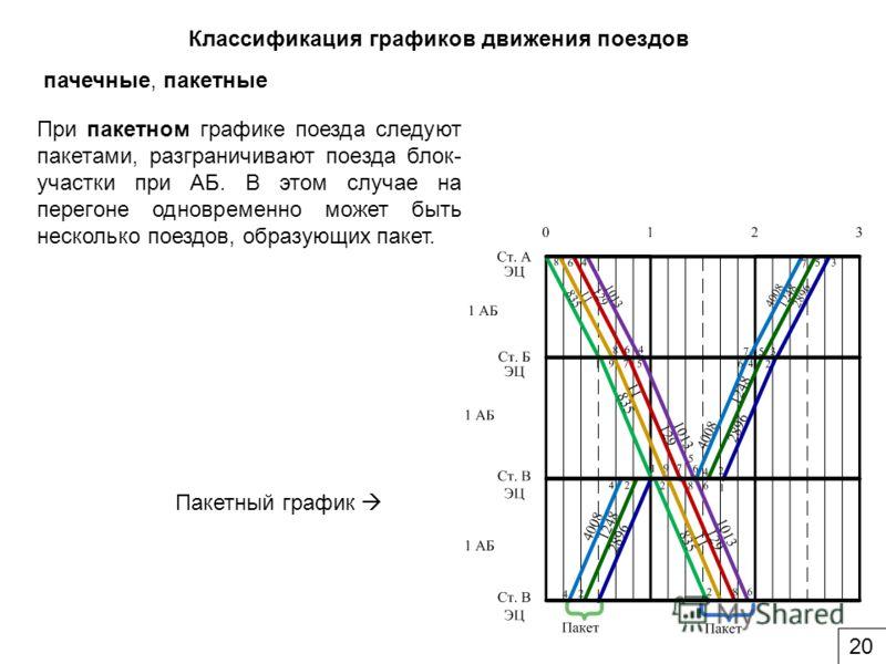 При пакетном графике поезда следуют пакетами, разграничивают поезда блок- участки при АБ. В этом случае на перегоне одновременно может быть несколько поездов, образующих пакет. Классификация графиков движения поездов пачечные, пакетные Пакетный графи