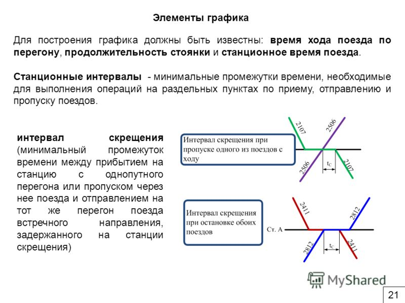 Элементы графика Для построения графика должны быть известны: время хода поезда по перегону, продолжительность стоянки и станционное время поезда. Cтанционные интервалы - минимальные промежутки времени, необходимые для выполнения операций на раздельн