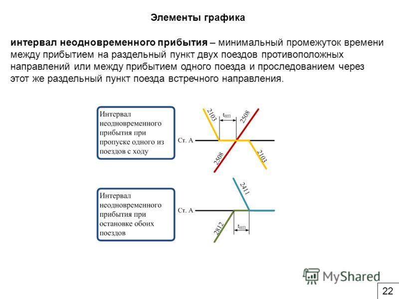Элементы графика интервал неодновременного прибытия – минимальный промежуток времени между прибытием на раздельный пункт двух поездов противоположных направлений или между прибытием одного поезда и проследованием через этот же раздельный пункт поезда