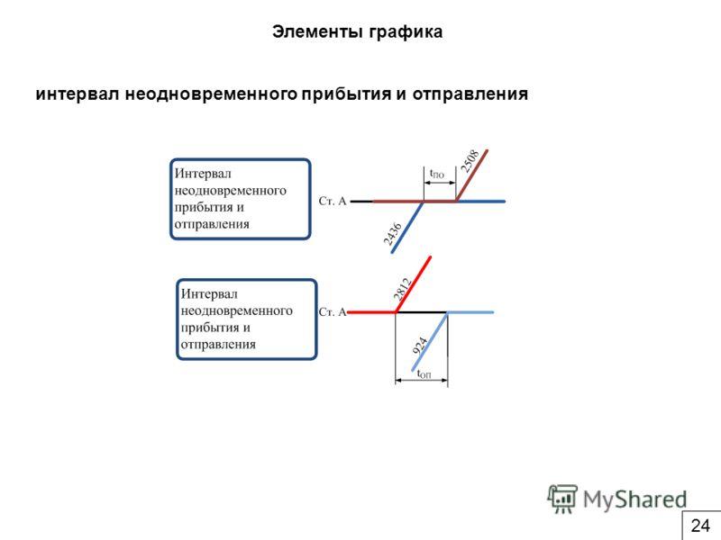 Элементы графика интервал неодновременного прибытия и отправления 24