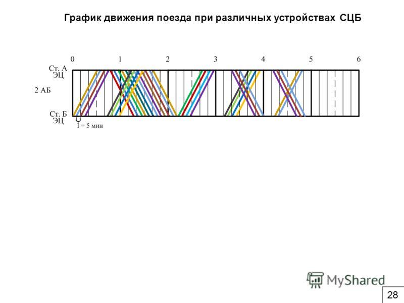 График движения поезда при различных устройствах СЦБ 28