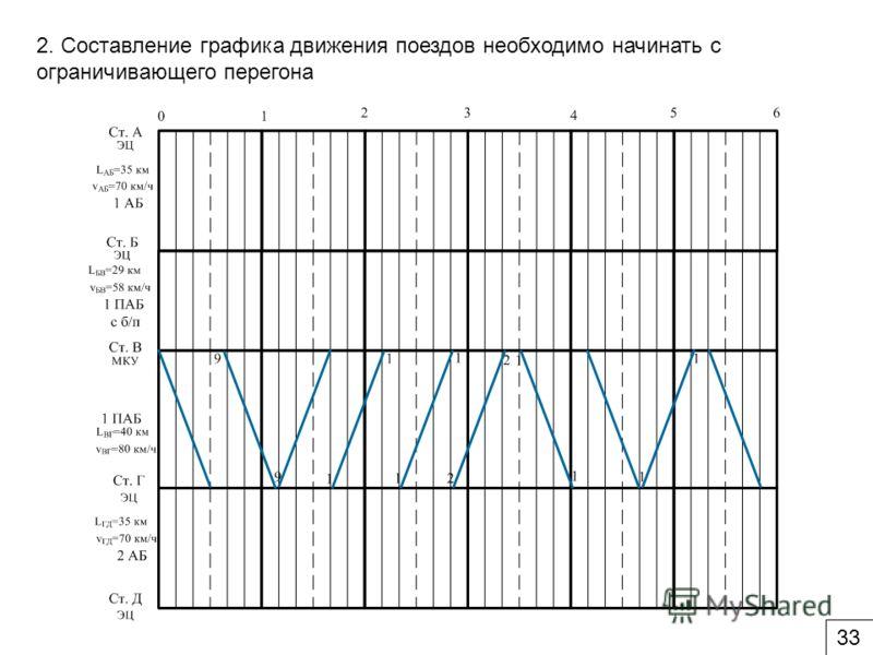 2. Составление графика движения поездов необходимо начинать с ограничивающего перегона 3
