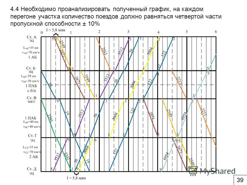 4.4 Необходимо проанализировать полученный график, на каждом перегоне участка количество поездов должно равняться четвертой части пропускной способности ± 10% 39