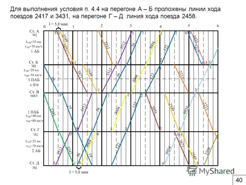 Для выполнения условия п. 4.4 на перегоне А – Б проложены линии хода поездов 2417 и 3431, на перегоне Г – Д линия хода поезда 2458. 40