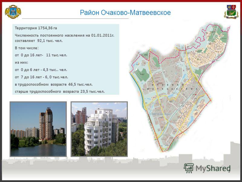 3 Район Очаково-Матвеевское Территория 1754,36 га Численность постоянного населения на 01.01.2011г. составляет 92,1 тыс. чел. В том числе : от 0 до 16 лет- 11 тыс.чел. из них: от 0 до 6 лет - 4,3 тыс.. чел. от 7 до 16 лет - 6, 0 тыс.чел. в трудоспосо