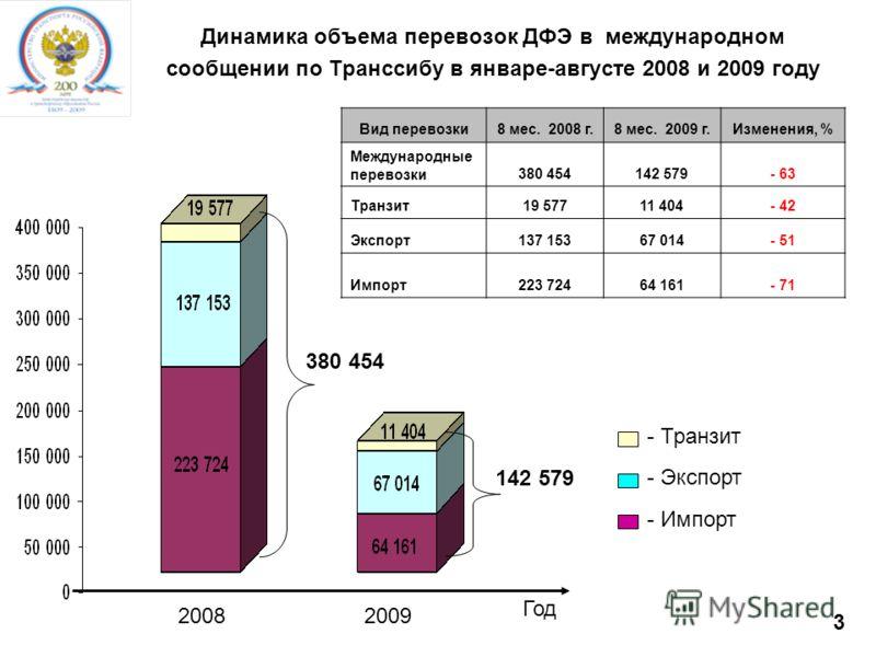 3 Динамика объема перевозок ДФЭ в международном сообщении по Транссибу в январе-августе 2008 и 2009 году - Импорт - Транзит - Экспорт 20082009 Вид перевозки8 мес. 2008 г.8 мес. 2009 г.Изменения, % Международные перевозки380 454142 579- 63 Транзит19 5