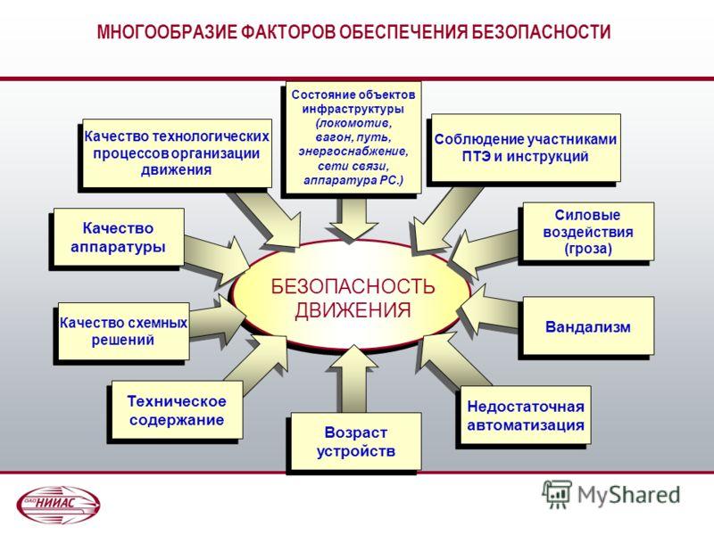 Москва 2011 Информационные транспортные системы и безопасность на железных дорогах Докладчик: д.т.н., профессор Розенберг Ефим Наумович
