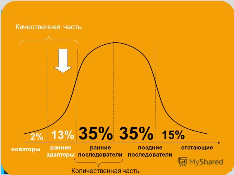новаторы ранние адаптеры ранние последователи отстающие 2% 13% 35% поздние последователи 15% Качественная часть. Количественная часть.