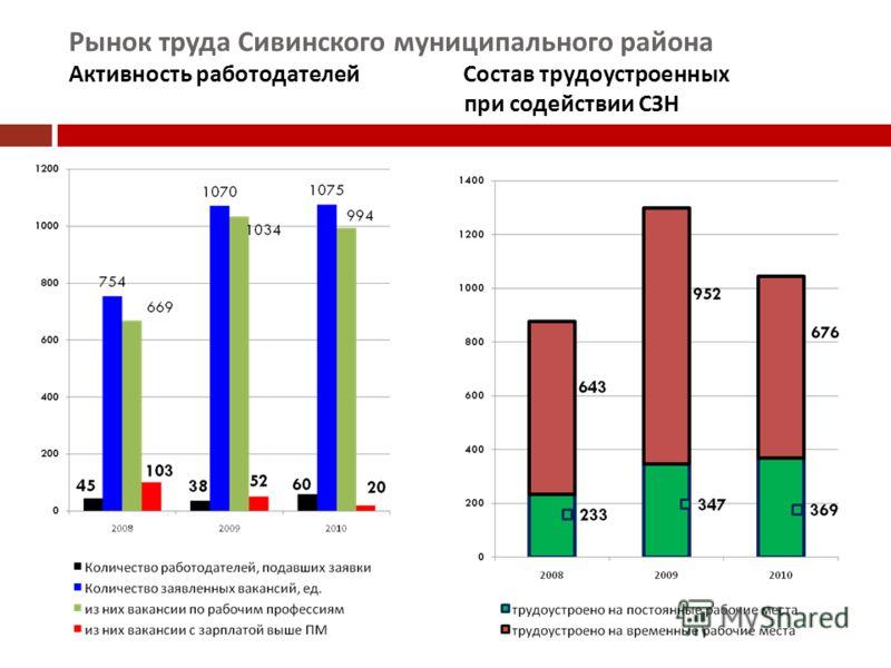 Рынок труда Сивинского муниципального района Активность работодателей Состав трудоустроенных при содействии СЗН