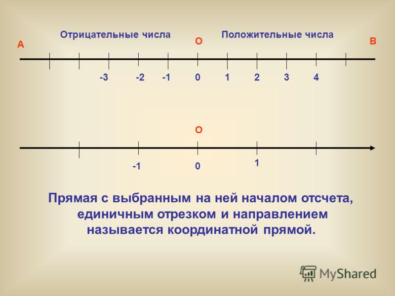 О О 0 0 1 1234 -2-3 Положительные числаОтрицательные числа А В Прямая с выбранным на ней началом отсчета, единичным отрезком и направлением называется координатной прямой.