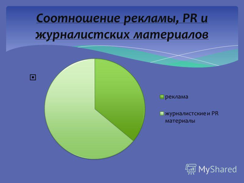 Соотношение рекламы, PR и журналистских материалов