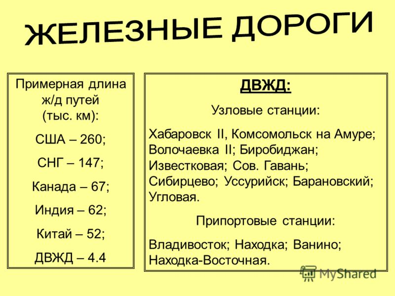Источник: http://chizhik.ucoz.ru/load/for_engineers/transportnye_puti_i_uzly/zheleznye_dorogi/14-1-0-53   Примерная длина ж/д путей (тыс. км): США – 260; СНГ – 147; Канада – 67; Индия – 62; Китай – 52; ДВЖД – 4.4 ДВЖД: Узловые станции: Хабаровск II