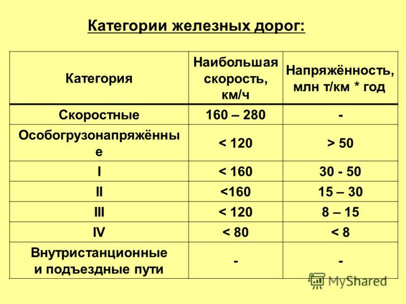 Категории железных дорог: Категория Наибольшая скорость, км/ч Напряжённость, млн т/км * год Скоростные160 – 280- Особогрузонапряжённы е < 120> 50 I< 16030 - 50 I