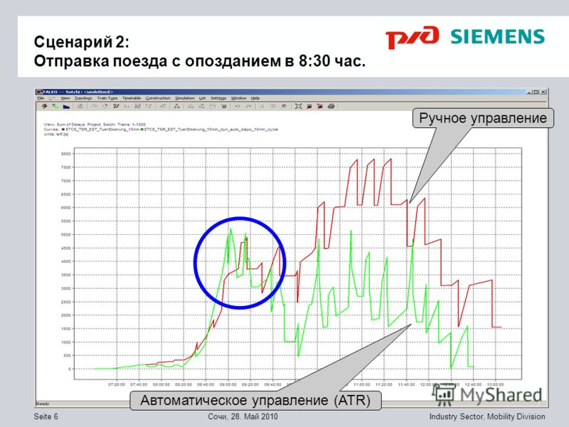 © Siemens AG 2010 Industry Sector, Mobility DivisionСочи, 28. Mай 2010Seite 6 Сценарий 2: Отправка поезда с опозданием в 8:30 час. Ручное управление Автоматическое управление (ATR)