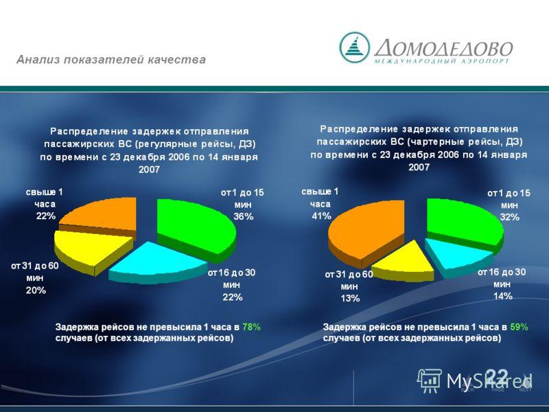 2 Анализ показателей качества Задержка рейсов не превысила 1 часа в 78% случаев (от всех задержанных рейсов) Задержка рейсов не превысила 1 часа в 59% случаев (от всех задержанных рейсов)